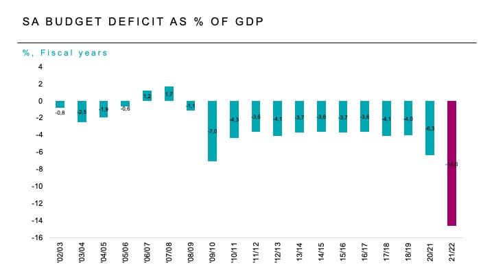 SA BUDGET DEFICIT AS % OF GDP