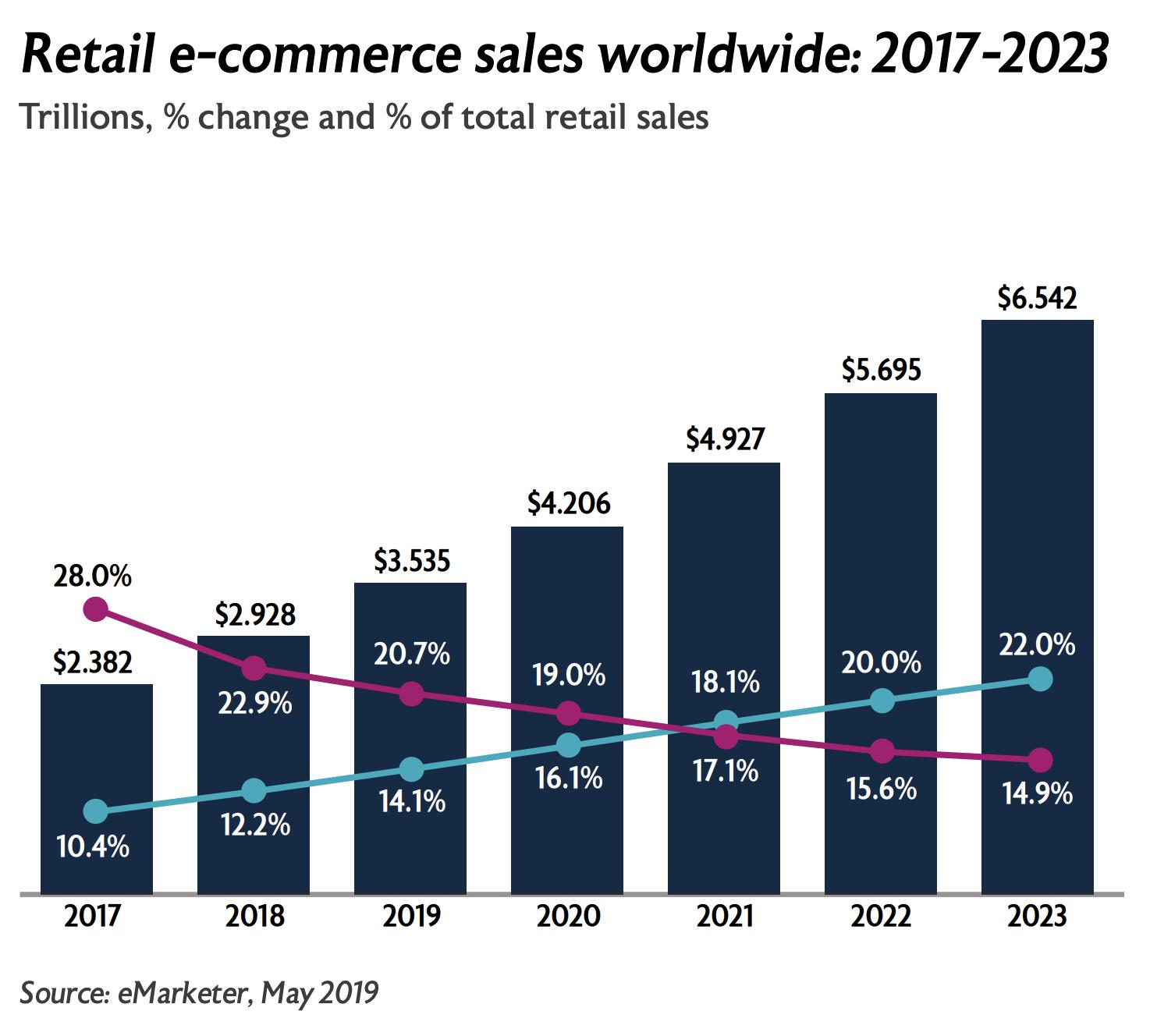 Retail e-commerce sales worldwide, 2017-