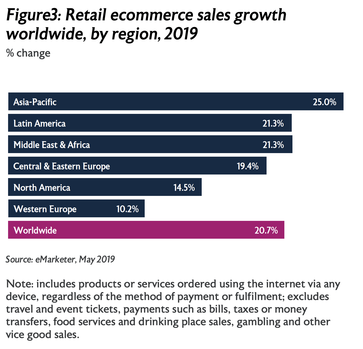 Retail e-commerce growth worldwide, 2017