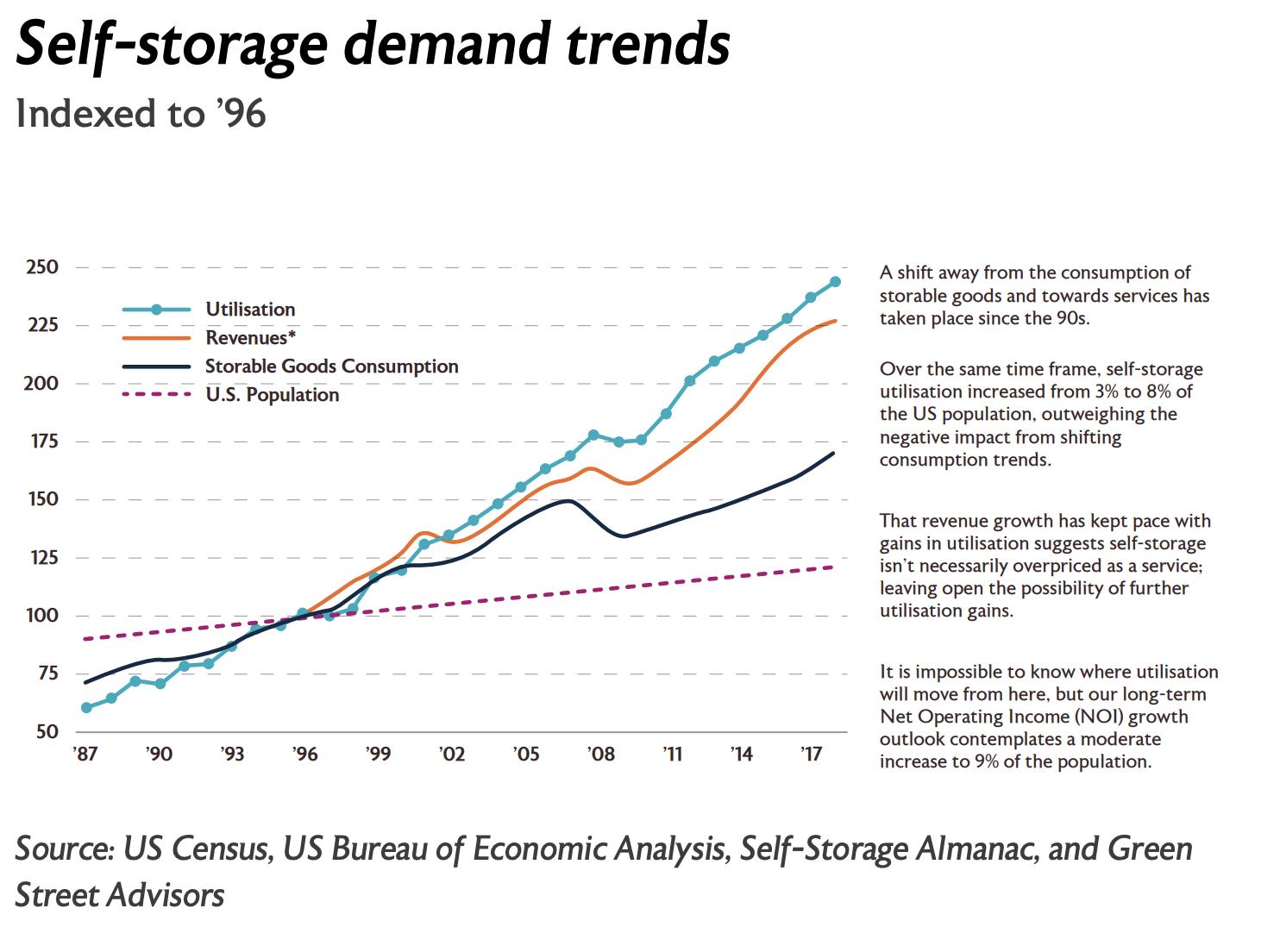 Self-storage demand trends