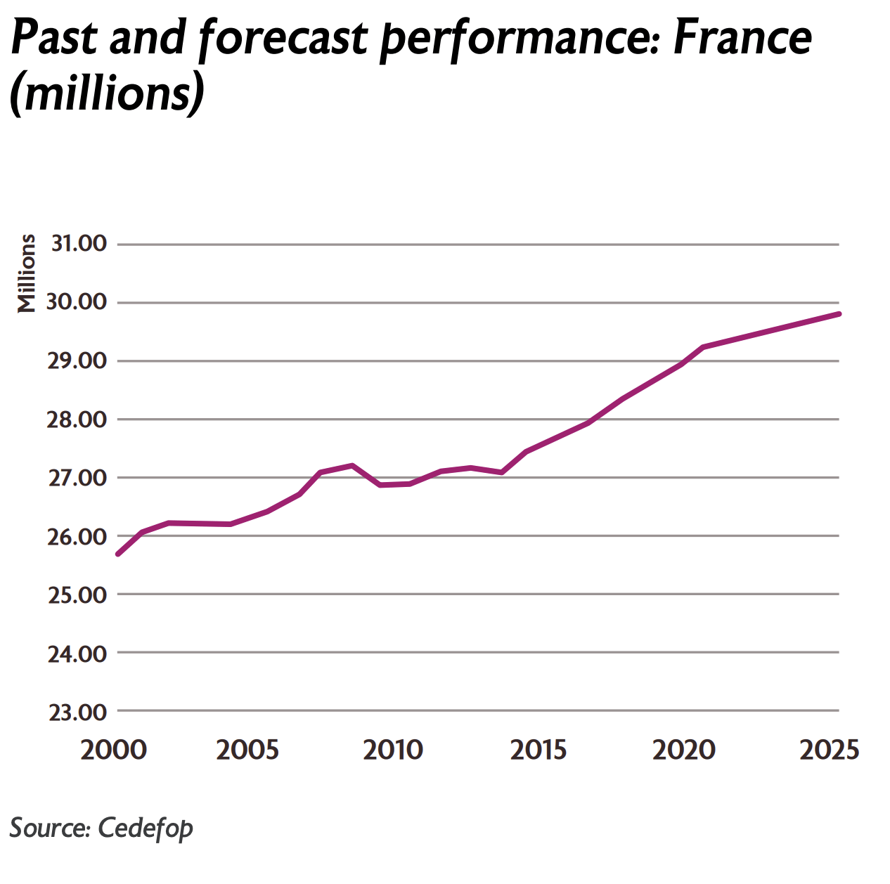 Past and forecast performance: France (millions)
