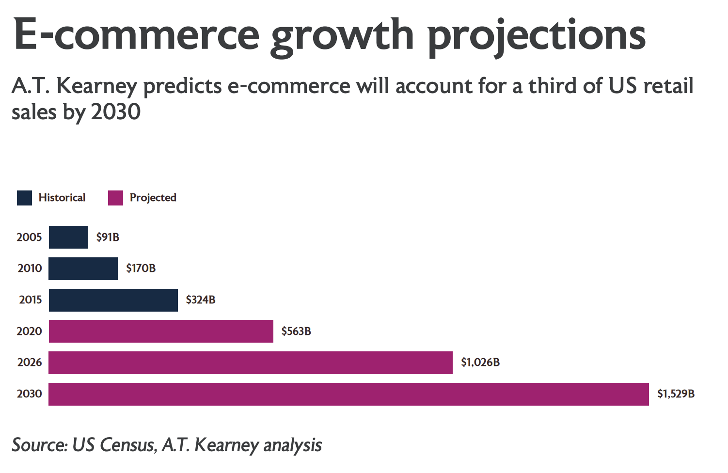 E-commerce growth projections